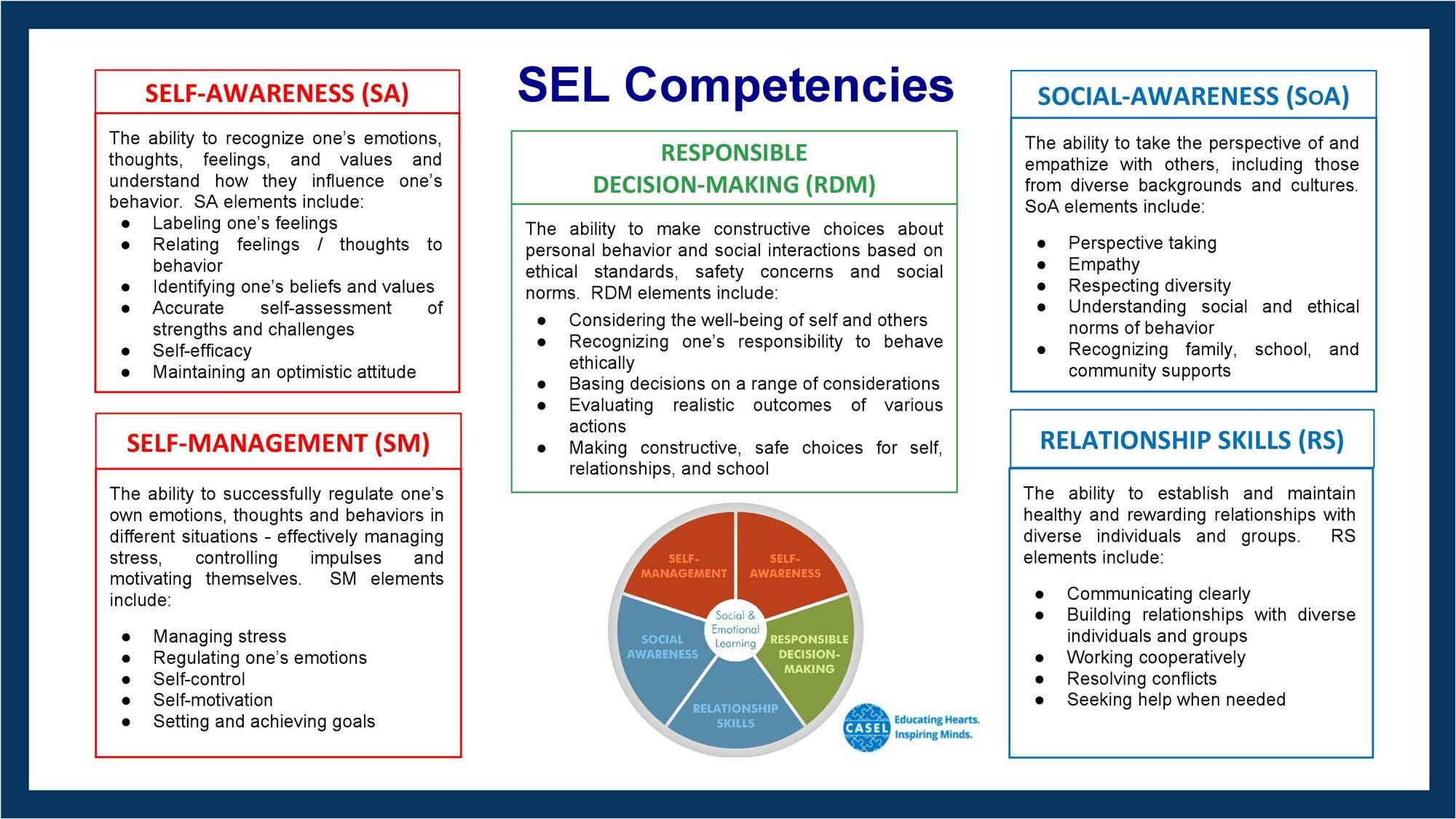 What is Whole-Hearted Learning and SEL (Social-Emotional Learning ...